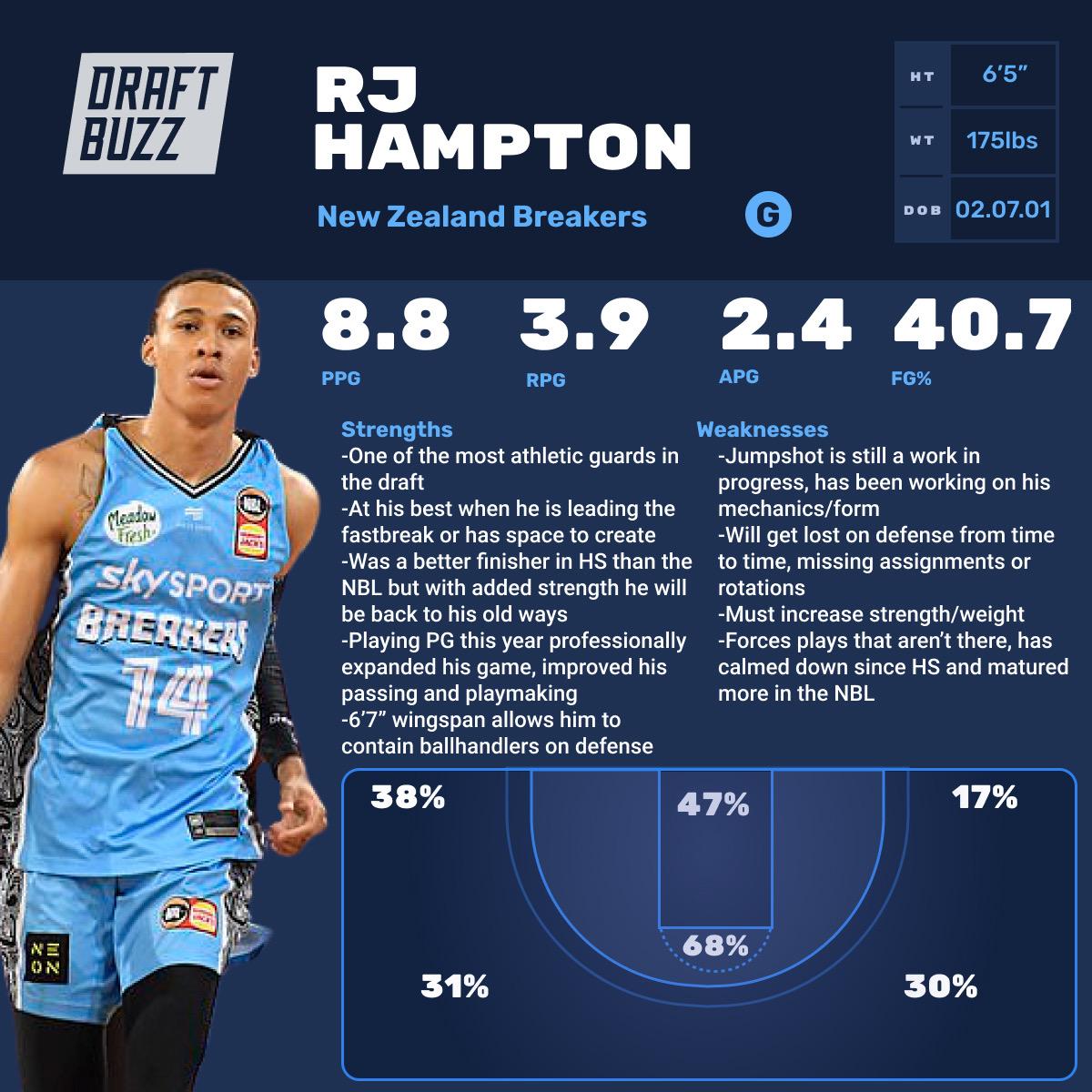 RJ Hampton